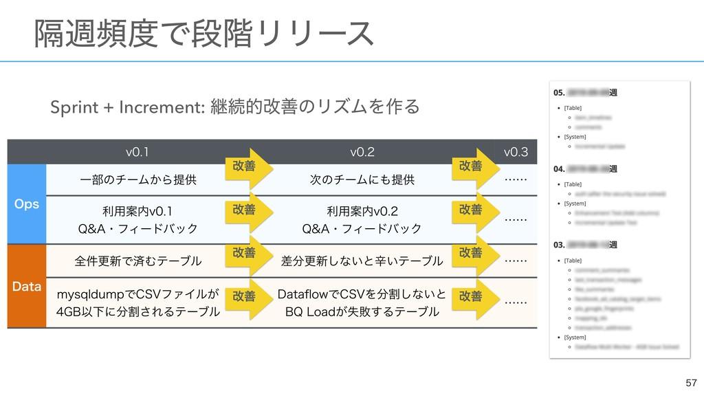 Sprint + Increment: ܧଓతվળͷϦζϜΛ࡞Δ   ɹִिසͰஈ֊Ϧ...