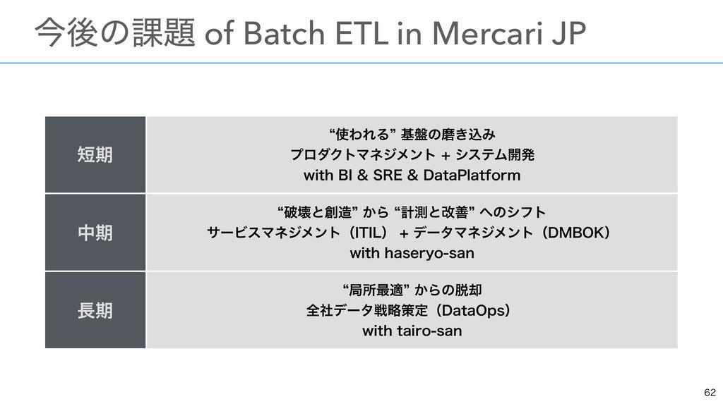 ɹࠓޙͷ՝ of Batch ETL in Mercari JP ظ lΘΕΔ...
