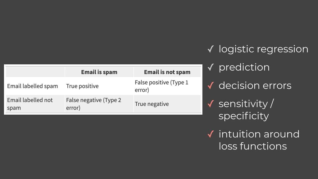 ✓ logistic regression ✓ prediction ✓ decision e...