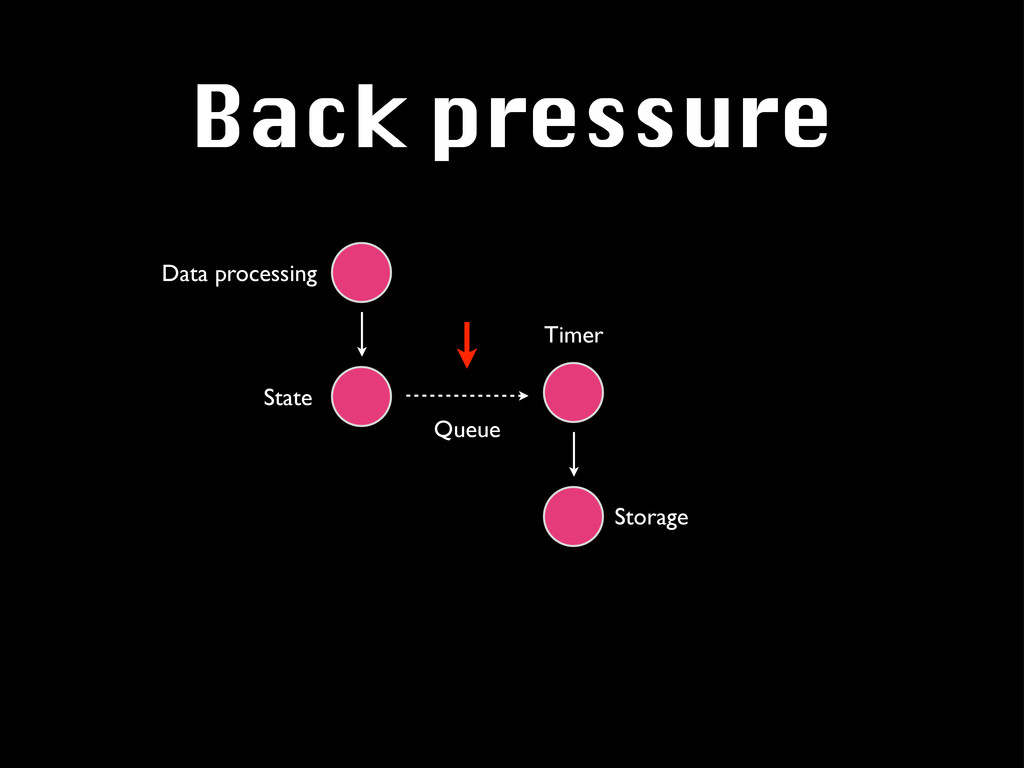 Back pressure Storage Timer Data processing Que...