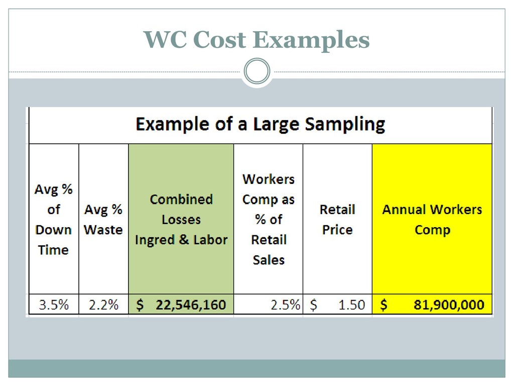 WC Cost Examples