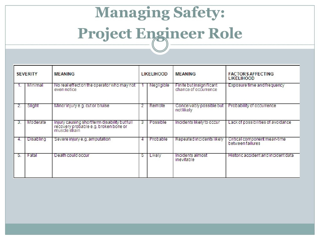 Managing Safety: Project Engineer Role