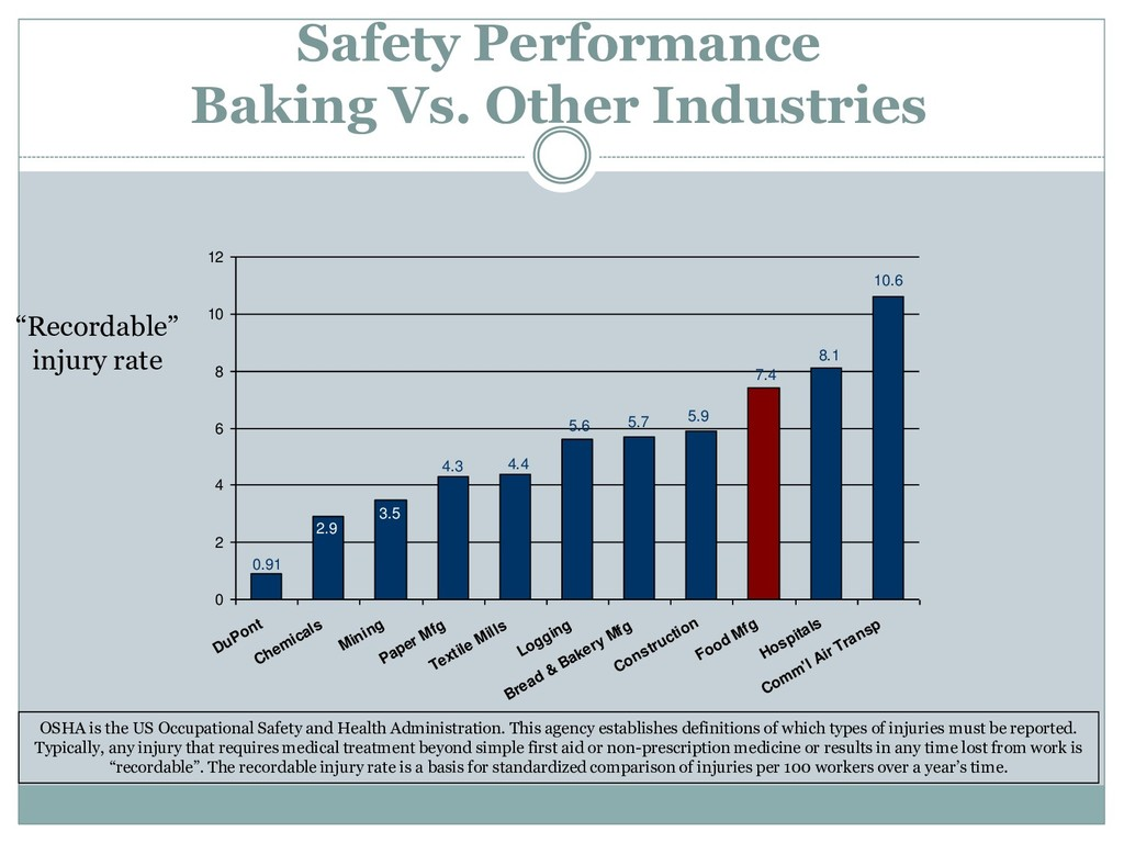 Safety Performance Baking Vs. Other Industries ...