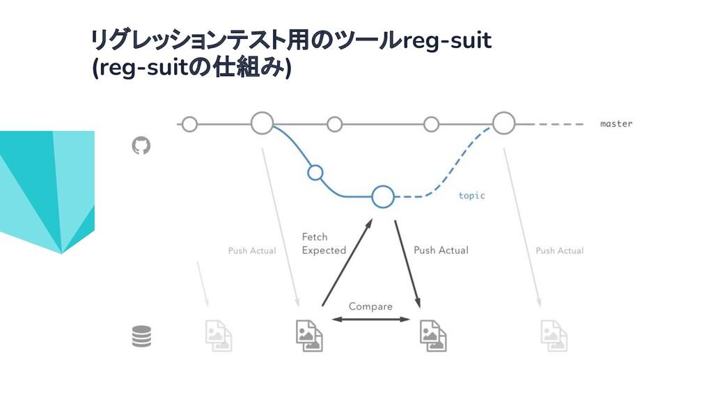 リグレッションテスト用のツールreg-suit (reg-suitの仕組み)