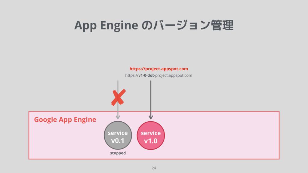 App Engine のバージョン管理 24 Google App Engine https:...