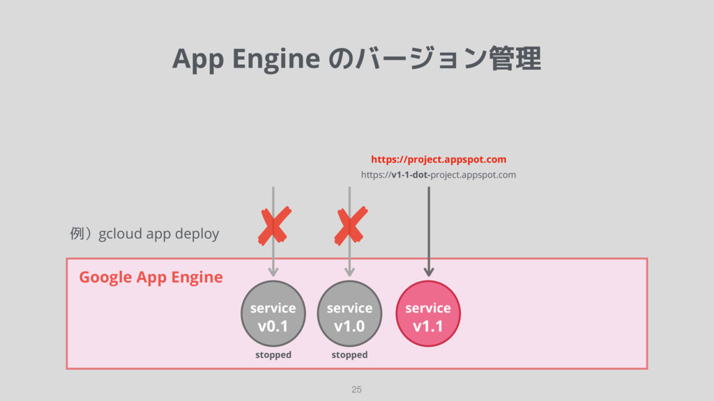 App Engine のバージョン管理 25 Google App Engine servic...