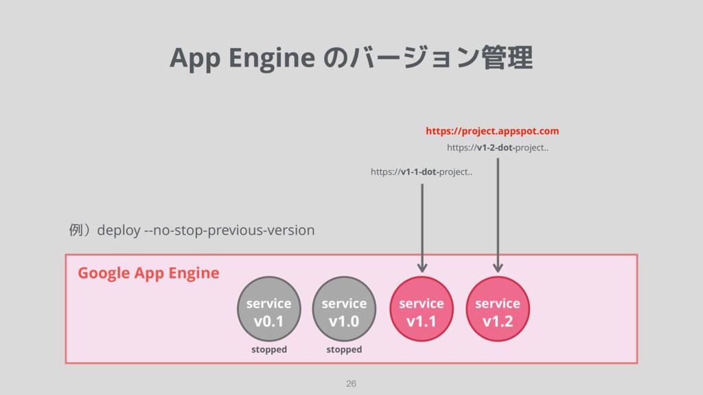 例)deploy --no-stop-previous-version App Engine ...