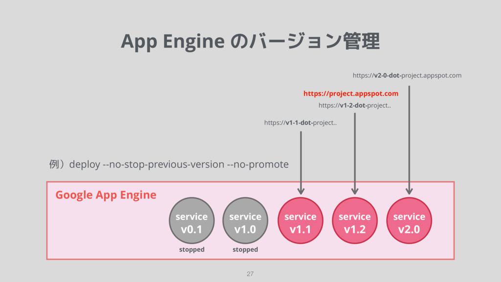 App Engine のバージョン管理 27 Google App Engine servic...