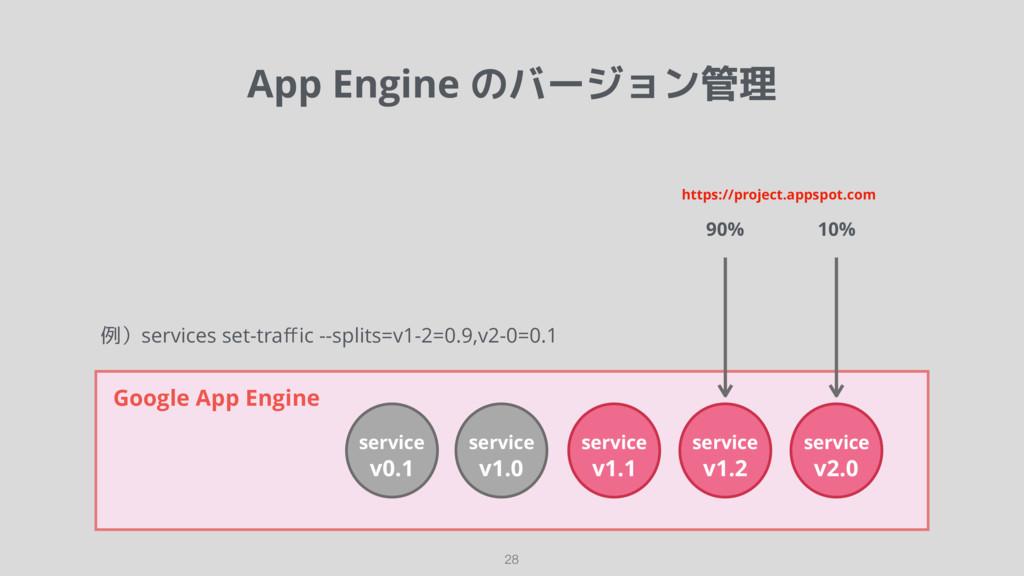 App Engine のバージョン管理 28 Google App Engine servic...