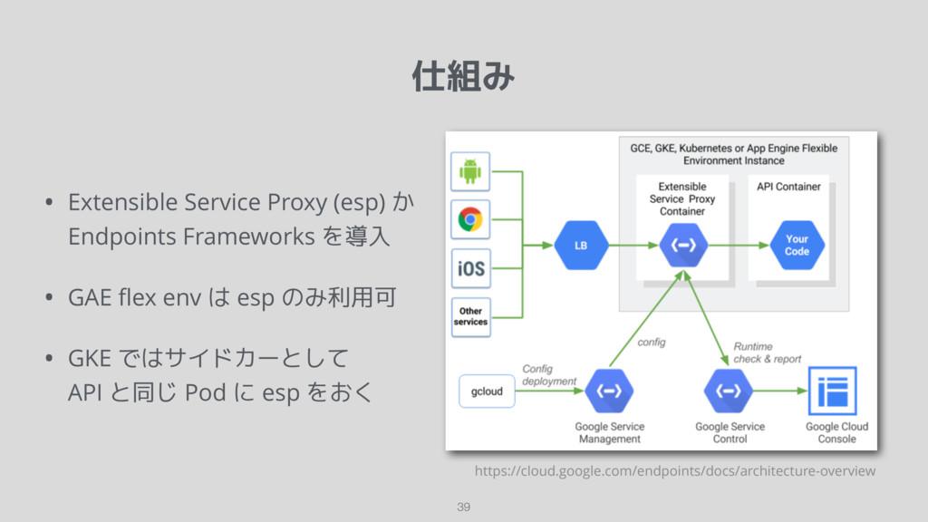 仕組み 39 • Extensible Service Proxy (esp) か Endpo...