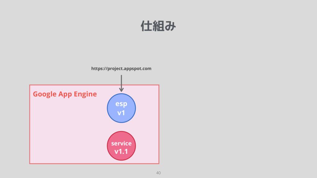 仕組み 40 Google App Engine esp v1 service v1.1 ht...