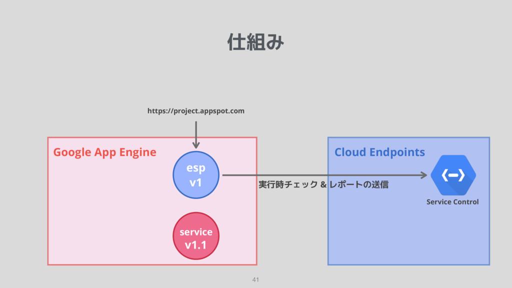 仕組み 41 Google App Engine esp v1 service v1.1 ht...