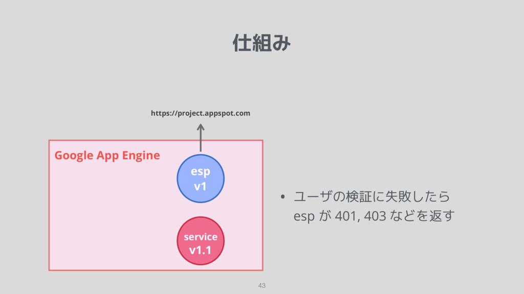 仕組み 43 Google App Engine esp v1 service v1.1 ht...