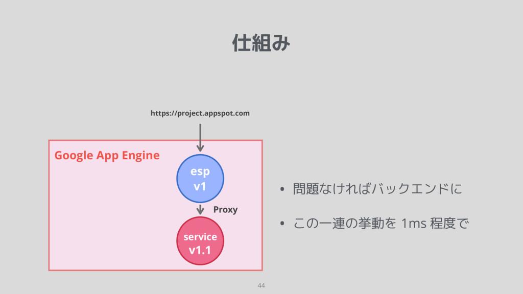 仕組み 44 Google App Engine esp v1 service v1.1 ht...