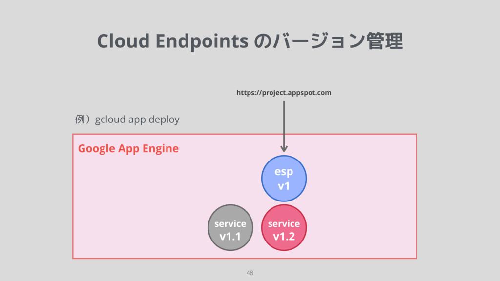 Cloud Endpoints のバージョン管理 46 Google App Engine s...
