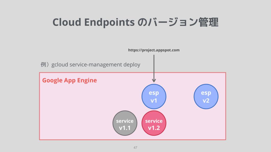 Cloud Endpoints のバージョン管理 47 Google App Engine s...