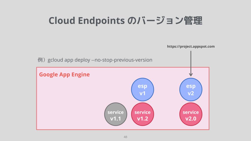 Cloud Endpoints のバージョン管理 48 Google App Engine s...
