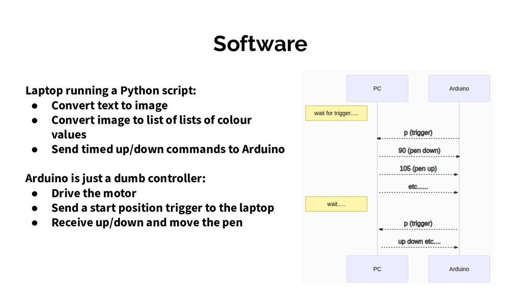 Software Laptop running a Python script: ● Conv...