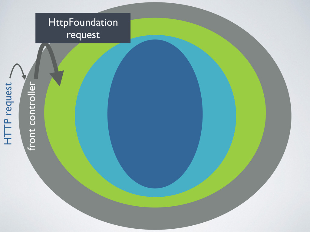 HTTP request front controller HttpFoundation re...