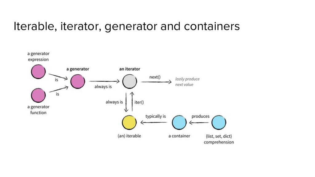 Iterable, iterator, generator and containers