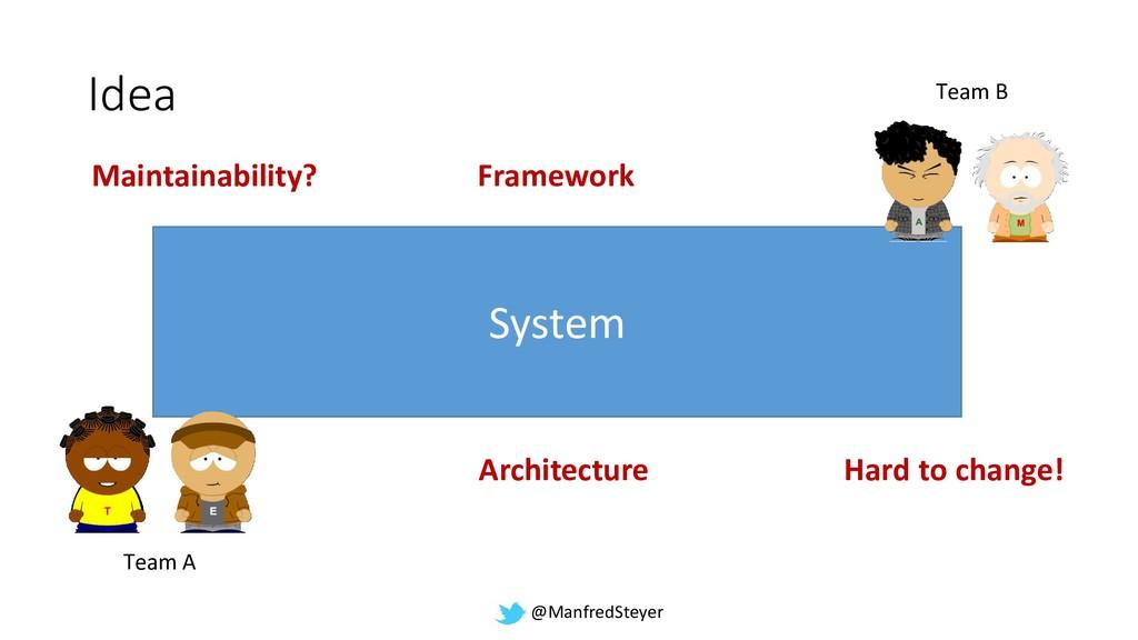@ManfredSteyer Idea System Team A Team B Framew...