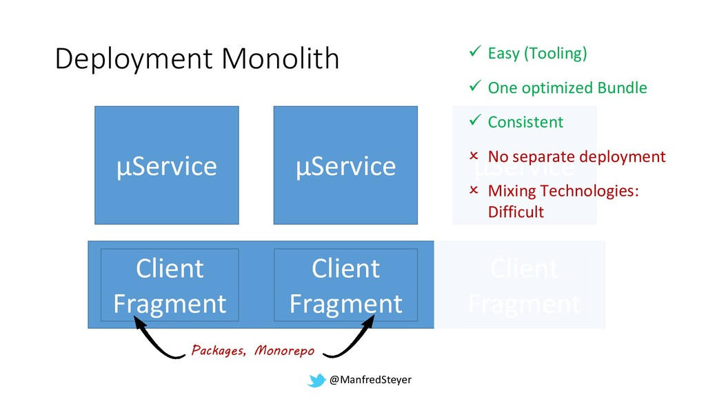 @ManfredSteyer Deployment Monolith µService µSe...