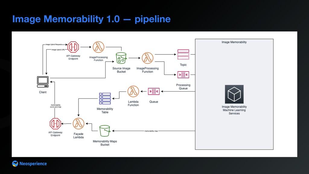 Image Memorability 1.0 — pipeline