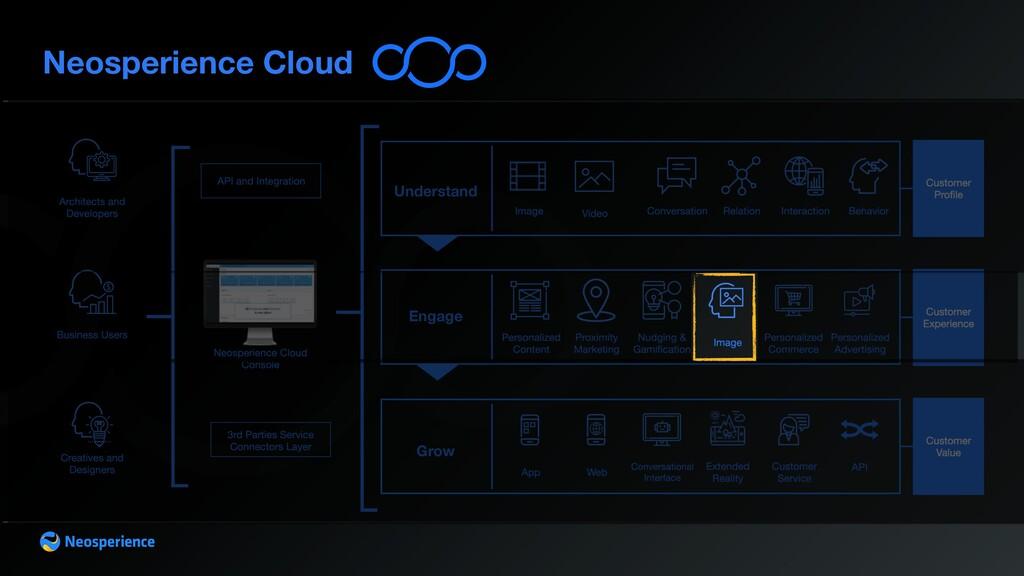 Neosperience Cloud Cloud Understand Engage Grow