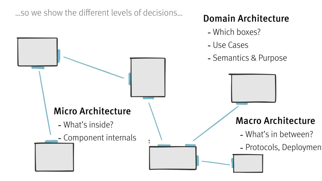 Domain Architecture -Which boxes? -Use Cases -S...