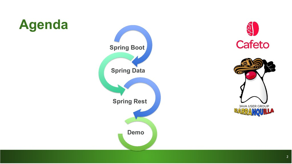 Agenda Spring Boot Spring Data Demo Spring Rest