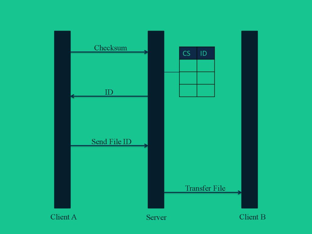 Client A Client B Server Checksum ID Send File ...