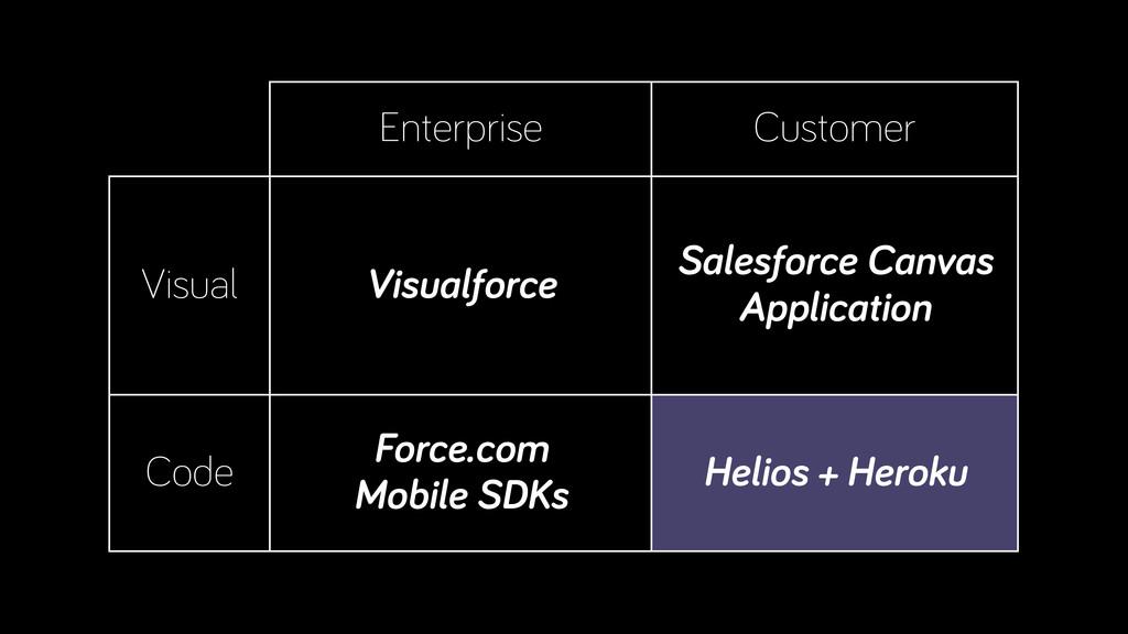 Enterprise Customer Visual Visualforce Salesfor...