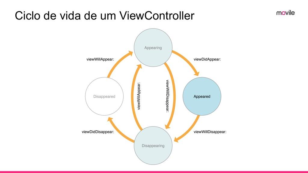 Ciclo de vida de um ViewController