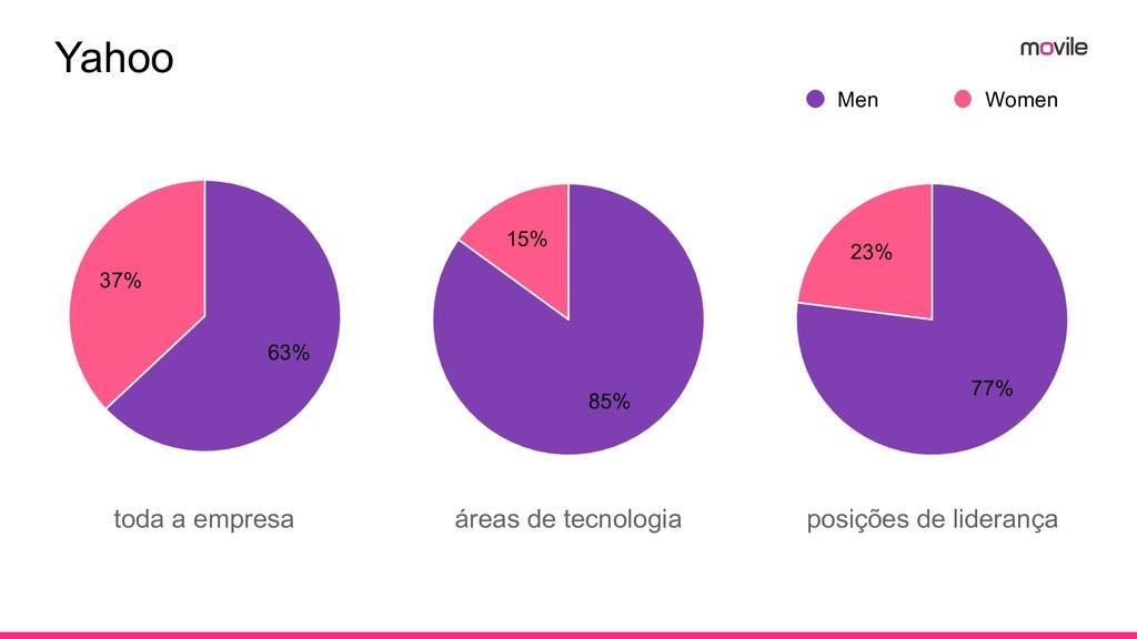 Yahoo toda a empresa 37% 63% 15% 85% 23% 77% Me...