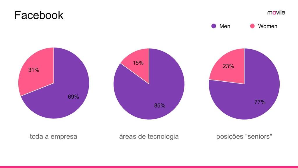 Facebook toda a empresa 31% 69% 15% 85% 23% 77%...