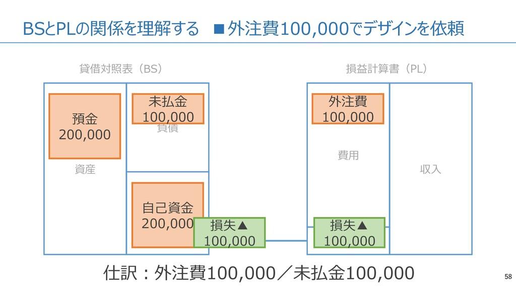 BSとPLの関係を理解する ■外注費100,000でデザインを依頼 58 資産 負債 純資産 ...