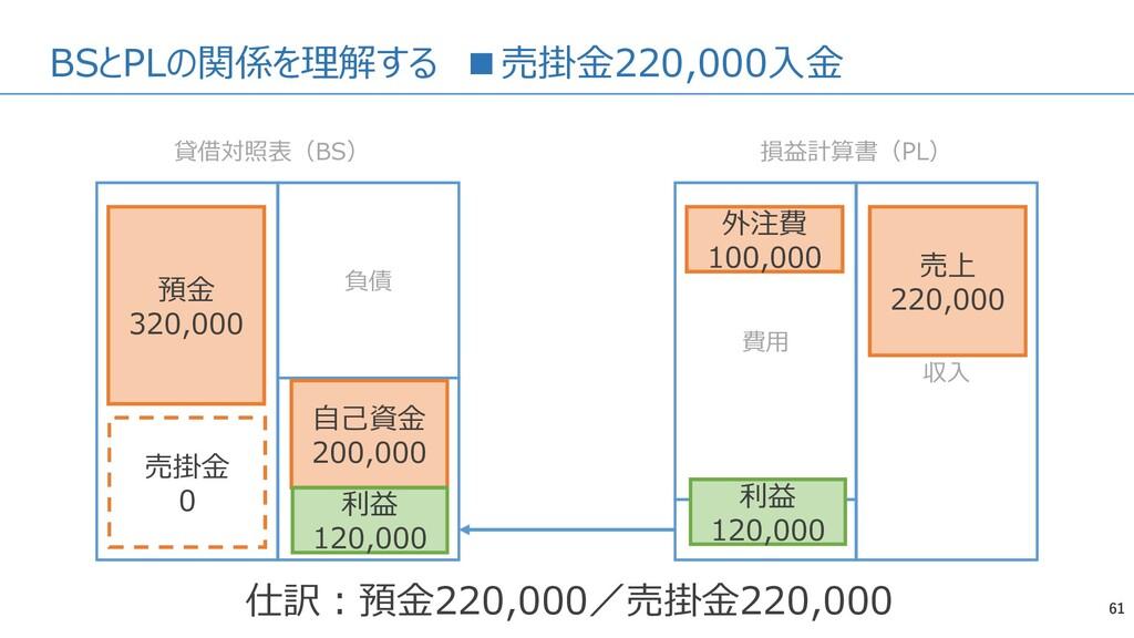 BSとPLの関係を理解する ■売掛金220,000入金 61 資産 負債 純資産 費用 収入 ...