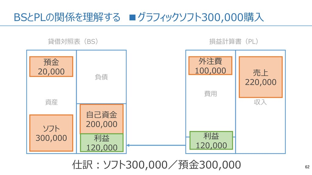 BSとPLの関係を理解する ■グラフィックソフト300,000購入 62 資産 負債 純資産 ...