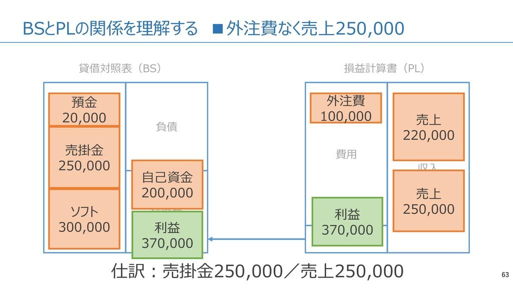 BSとPLの関係を理解する ■外注費なく売上250,000 63 資産 負債 純資産 費用 収...