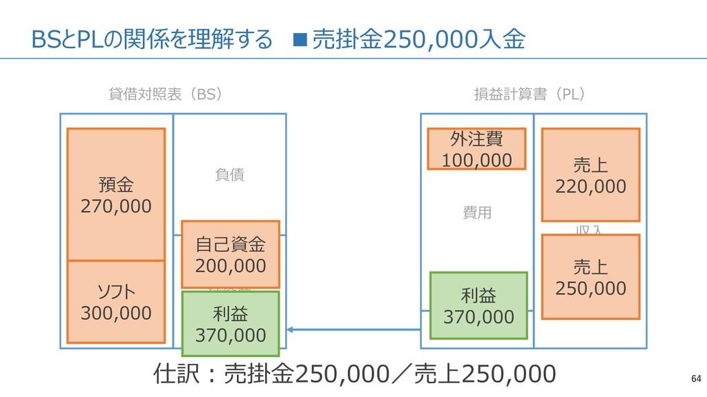 BSとPLの関係を理解する ■売掛金250,000入金 64 資産 負債 純資産 費用 収入 ...