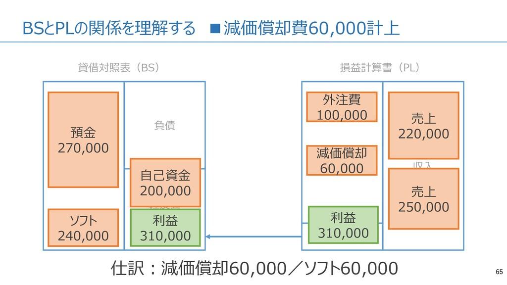 BSとPLの関係を理解する ■減価償却費60,000計上 65 資産 負債 純資産 費用 収入...