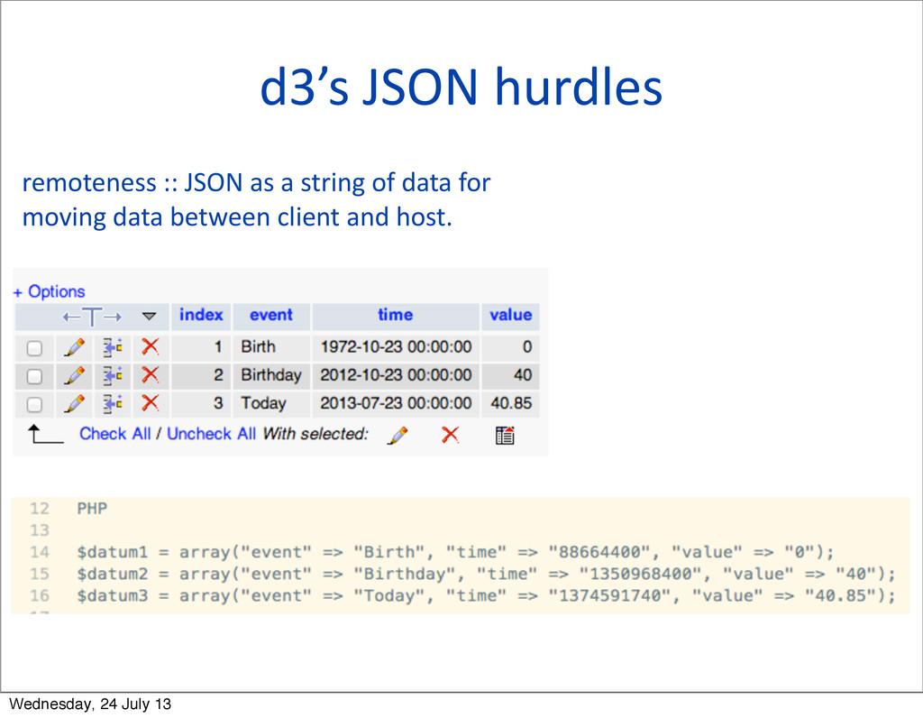 d3's JSON hurdles remoteness :: JSO...