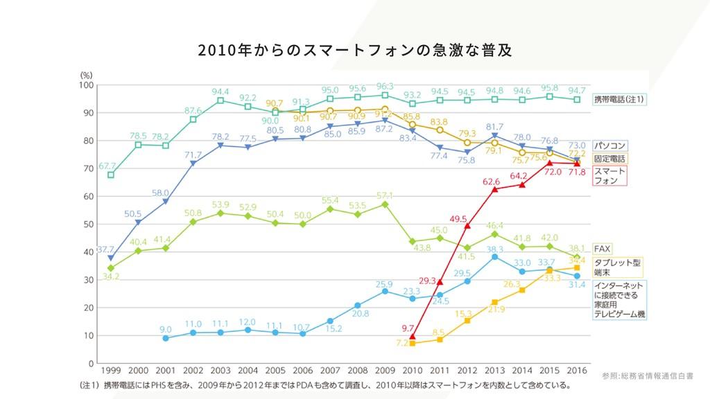 2010年からのスマートフォンの急激な普及 参照:総務省情報通信白書