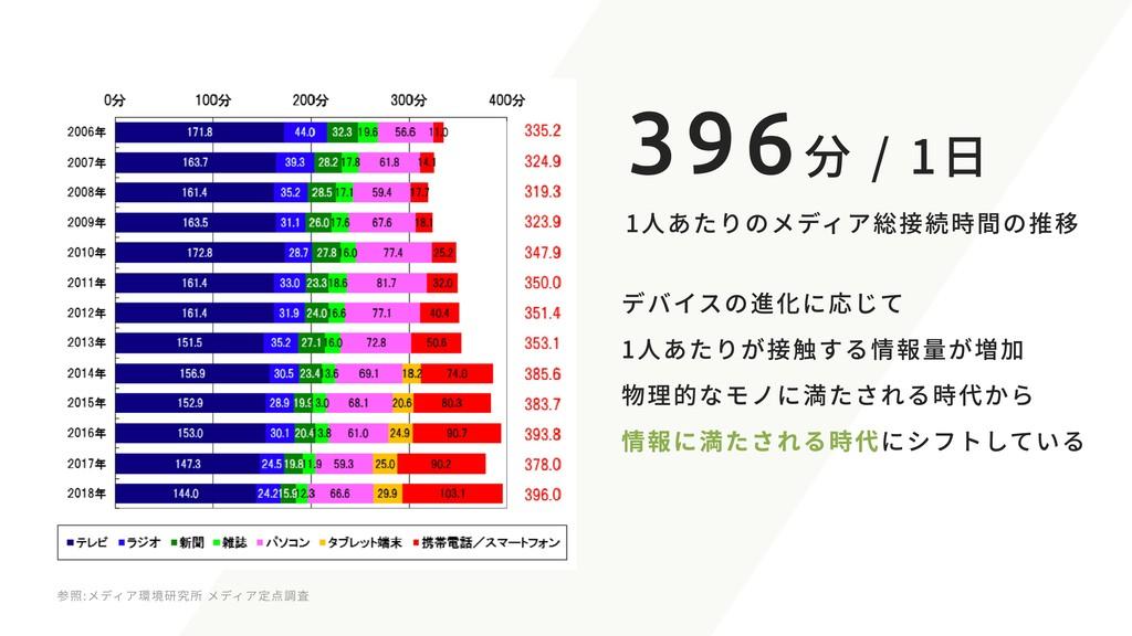 1人あたりのメディア総接続時間の推移 396分 / 1日 デバイスの進化に応じて 1人あたりが...