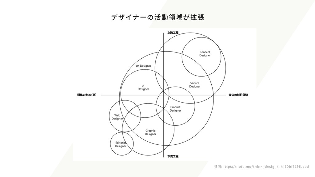 デザイナーの活動領域が拡張 参照:https://note.mu/think_design/n...
