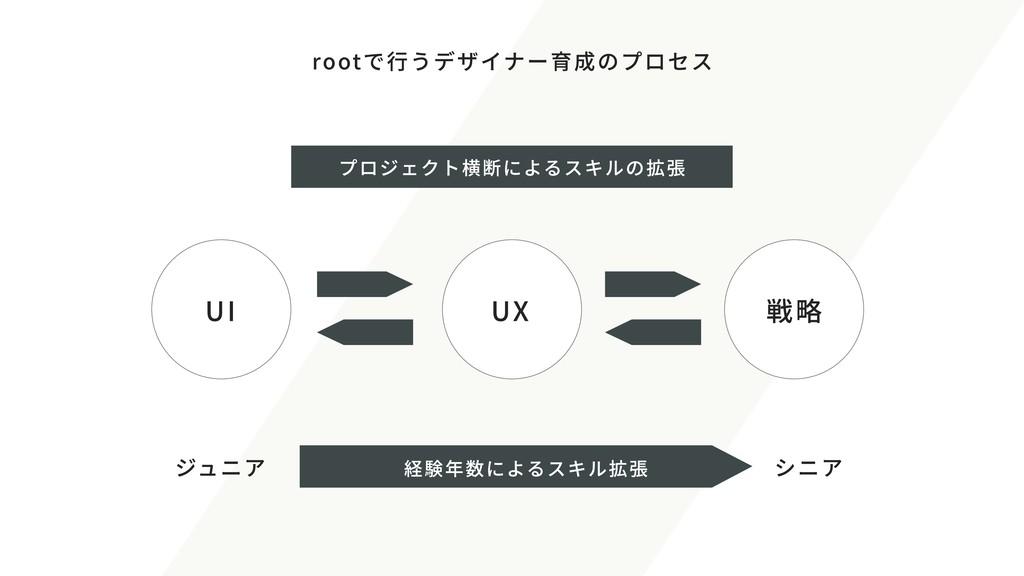 rootで行うデザイナー育成のプロセス UI UX 戦略 ジュニア シニア 経験年数によるスキ...