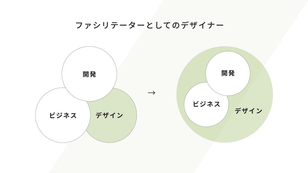 ファシリテーターとしてのデザイナー ビジネス 開発 デザイン → ビジネス 開発 デザイン ビ...