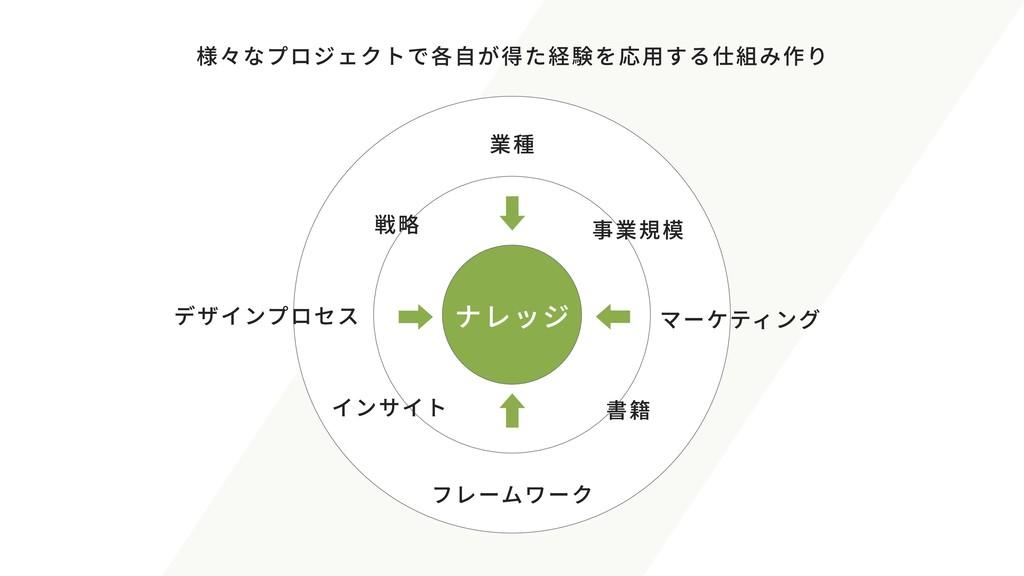 ナレッジ 業種 マーケティング フレームワーク デザインプロセス 戦略 書籍 インサイト 事業...