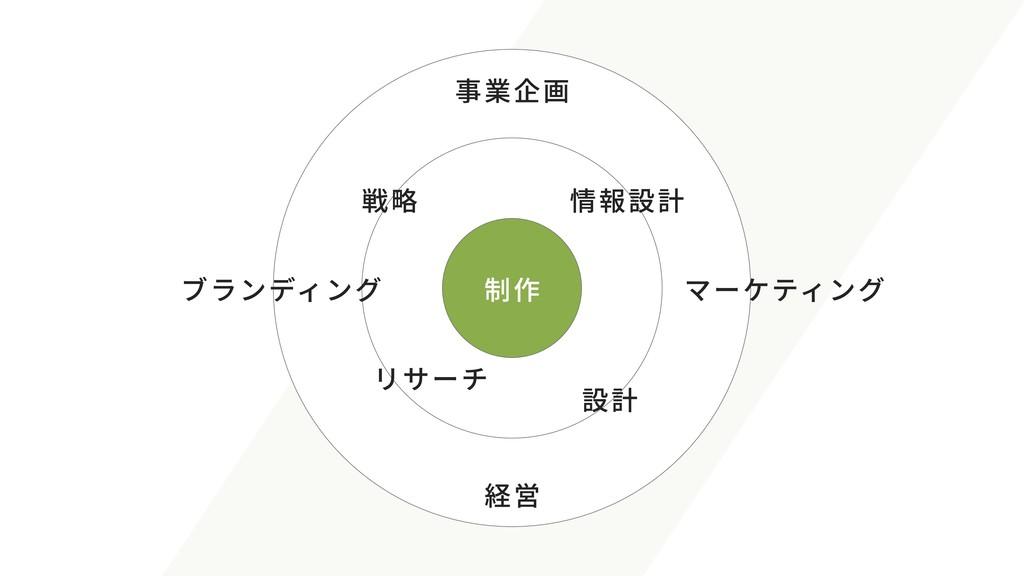 制作 事業企画 マーケティング 経営 ブランディング 戦略 設計 リサーチ 情報設計