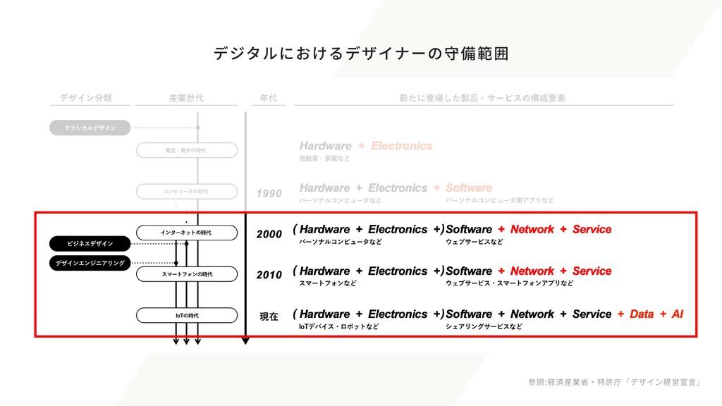 参照:経済産業省・特許庁「デザイン経営宣言」 デジタルにおけるデザイナーの守備範囲
